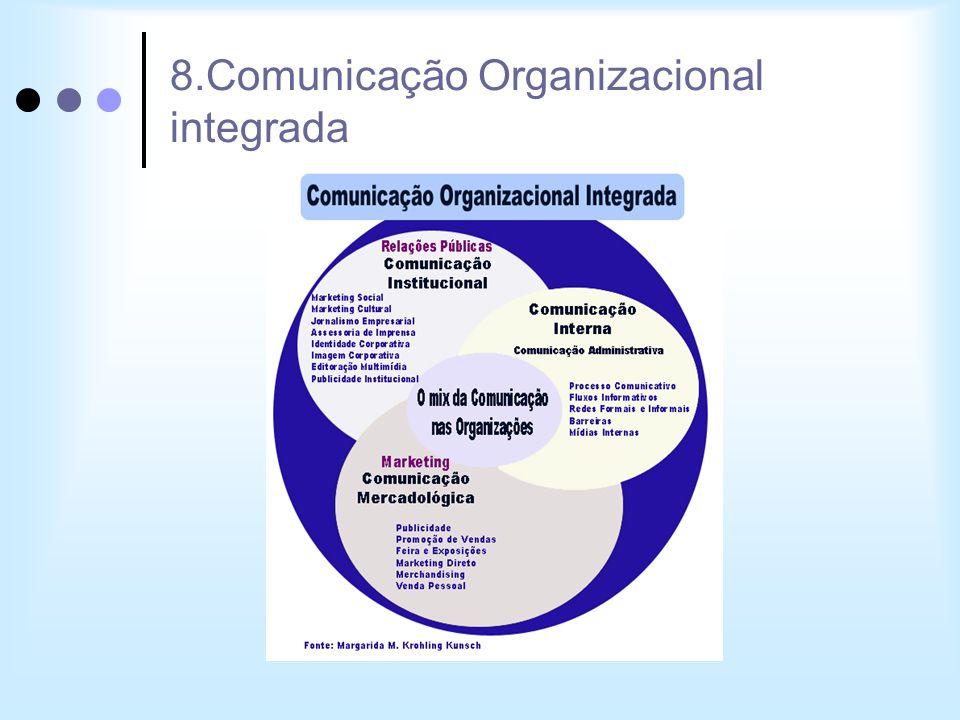 8.Comunicação Organizacional integrada