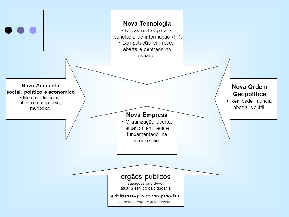 órgãos públicos Nova Tecnologia Nova Ordem Geopolítica Nova Empresa