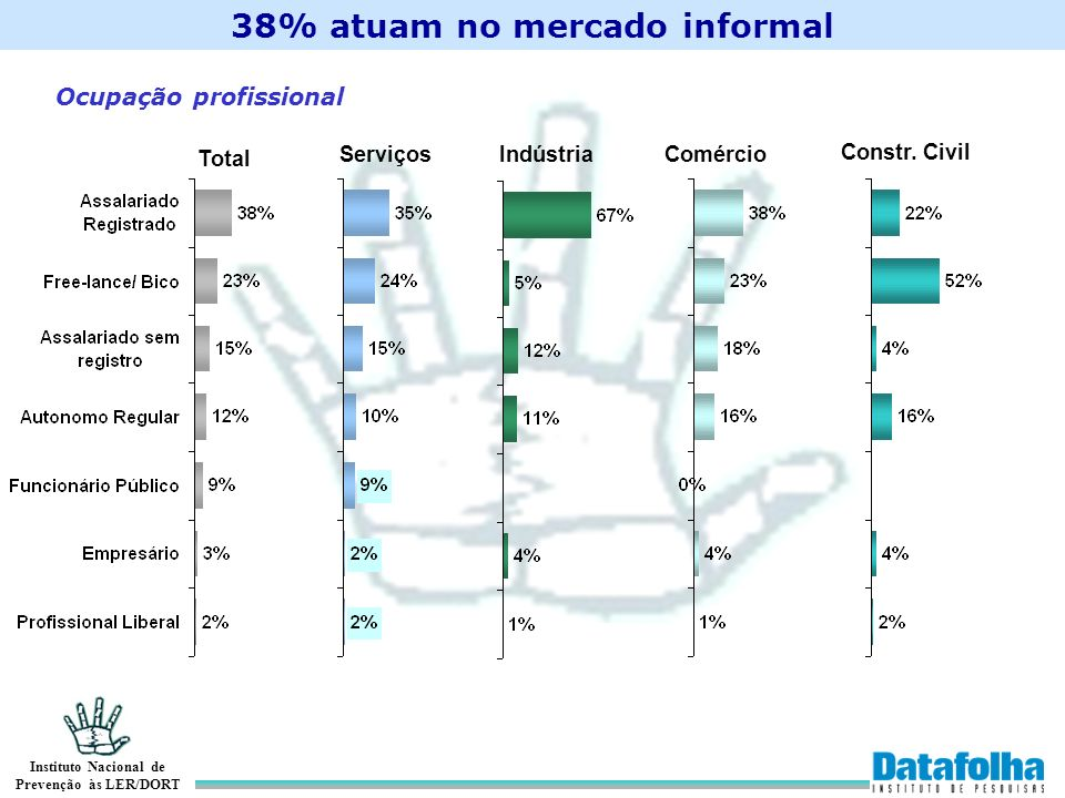38% atuam no mercado informal
