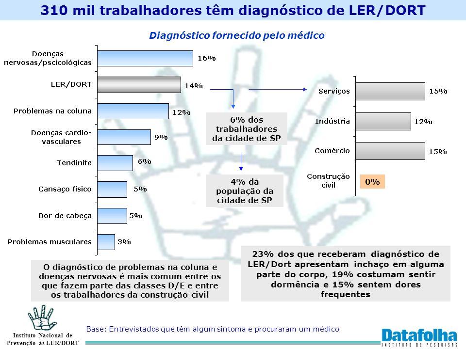 310 mil trabalhadores têm diagnóstico de LER/DORT