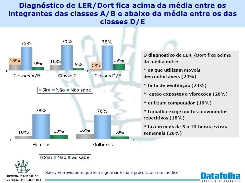 Diagnóstico de LER/Dort fica acima da média entre os integrantes das classes A/B e abaixo da média entre os das classes D/E
