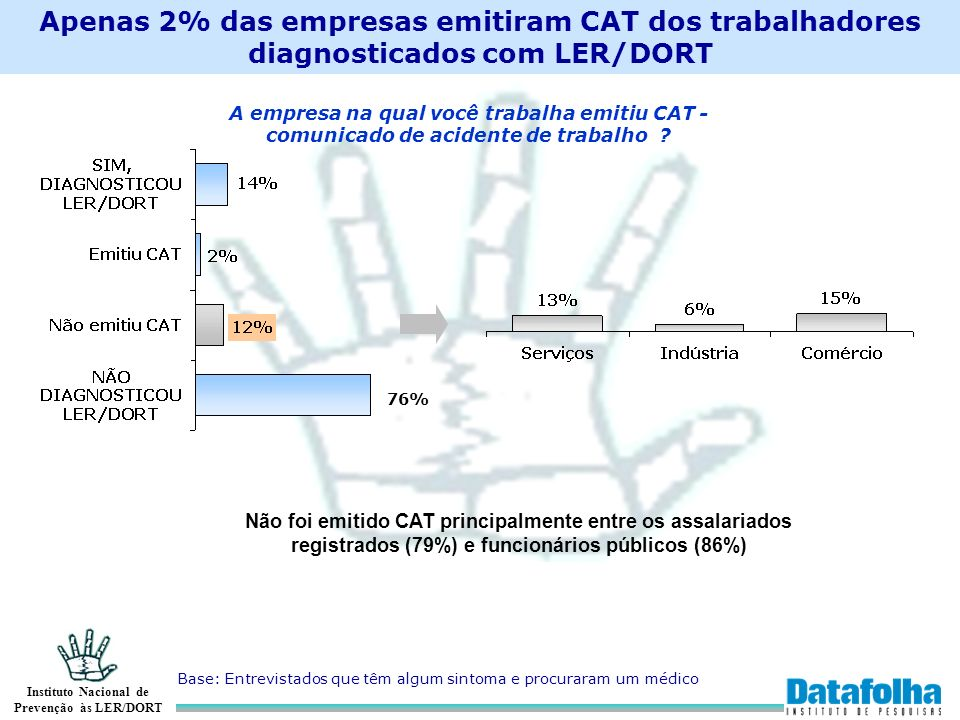 Apenas 2% das empresas emitiram CAT dos trabalhadores diagnosticados com LER/DORT