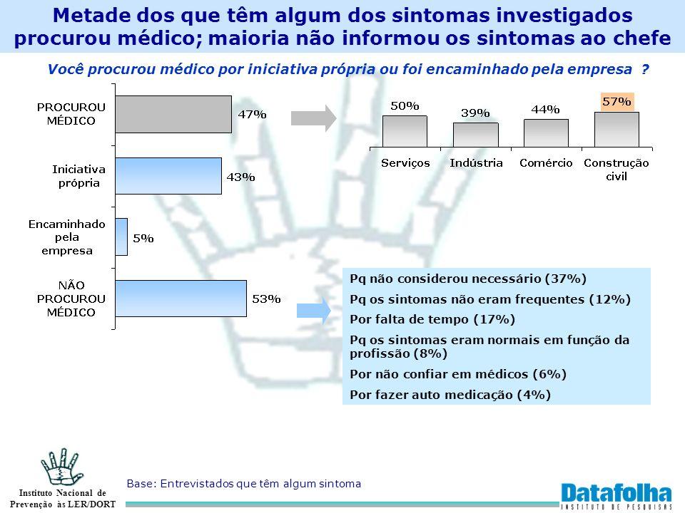 Metade dos que têm algum dos sintomas investigados procurou médico; maioria não informou os sintomas ao chefe