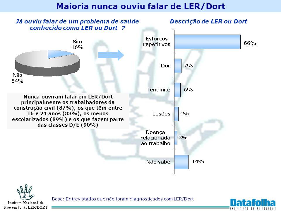 Maioria nunca ouviu falar de LER/Dort