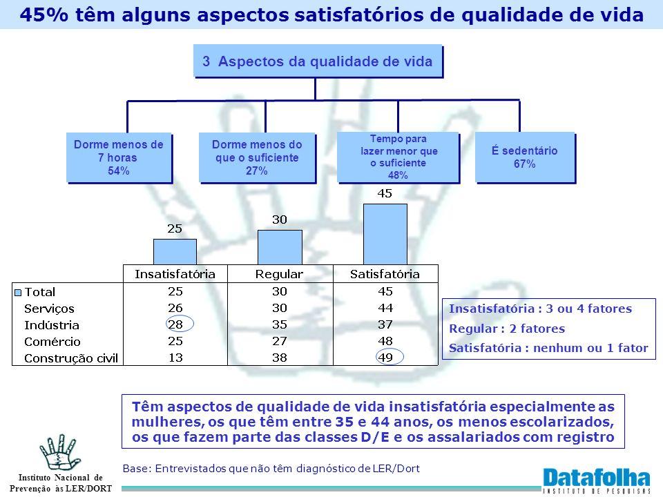 45% têm alguns aspectos satisfatórios de qualidade de vida