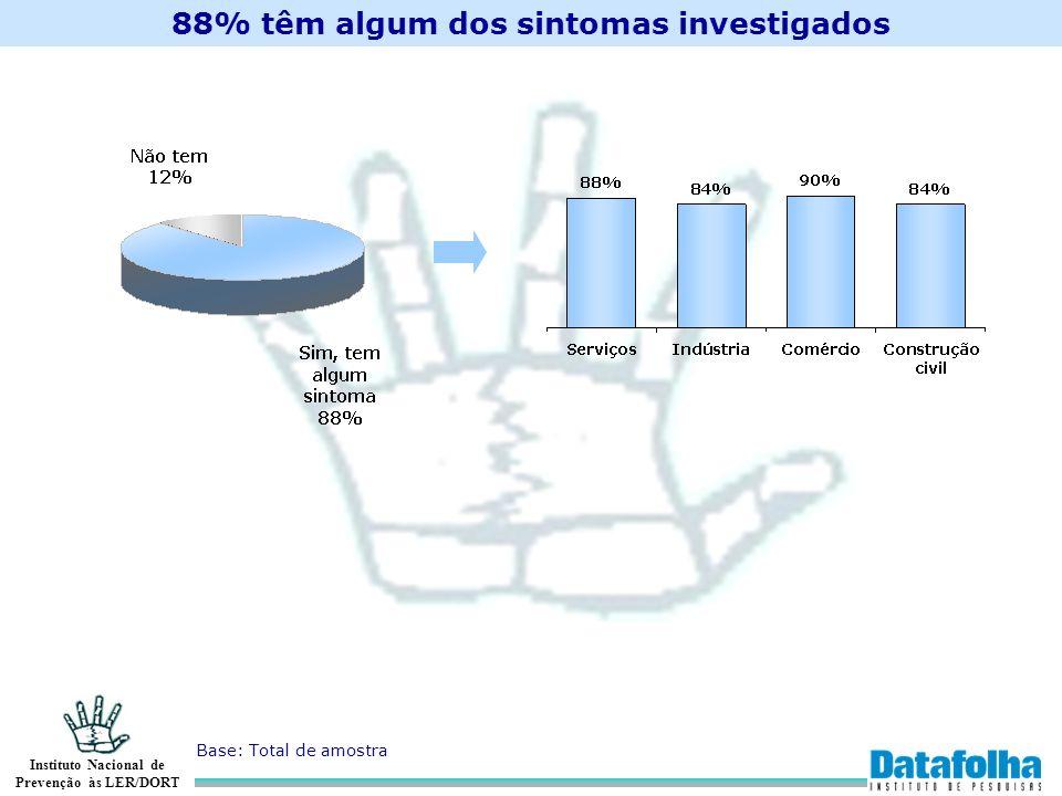 88% têm algum dos sintomas investigados