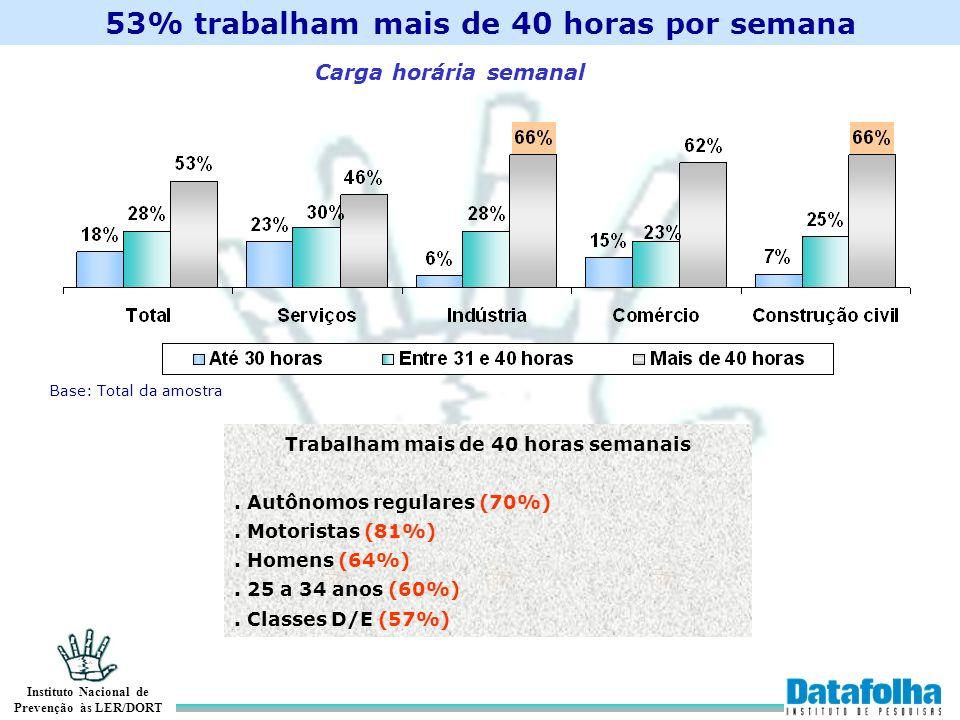 53% trabalham mais de 40 horas por semana
