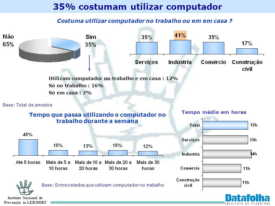 35% costumam utilizar computador