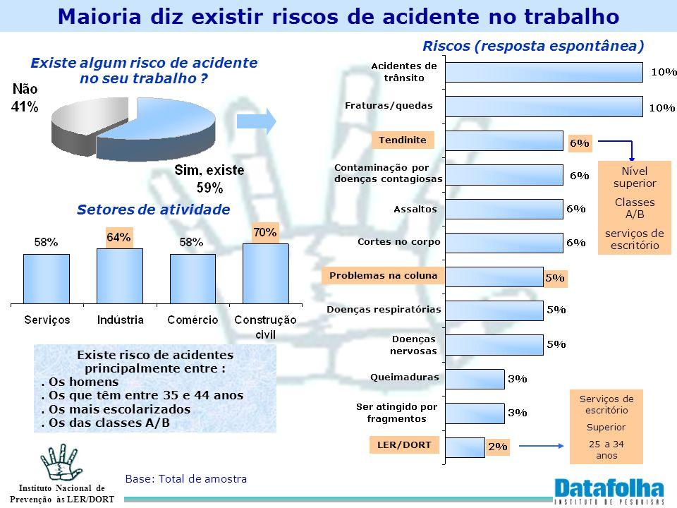 Maioria diz existir riscos de acidente no trabalho