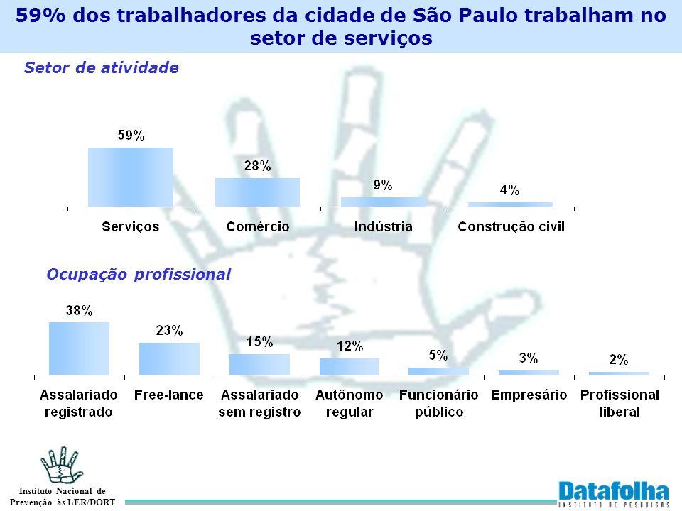 59% dos trabalhadores da cidade de São Paulo trabalham no setor de serviços