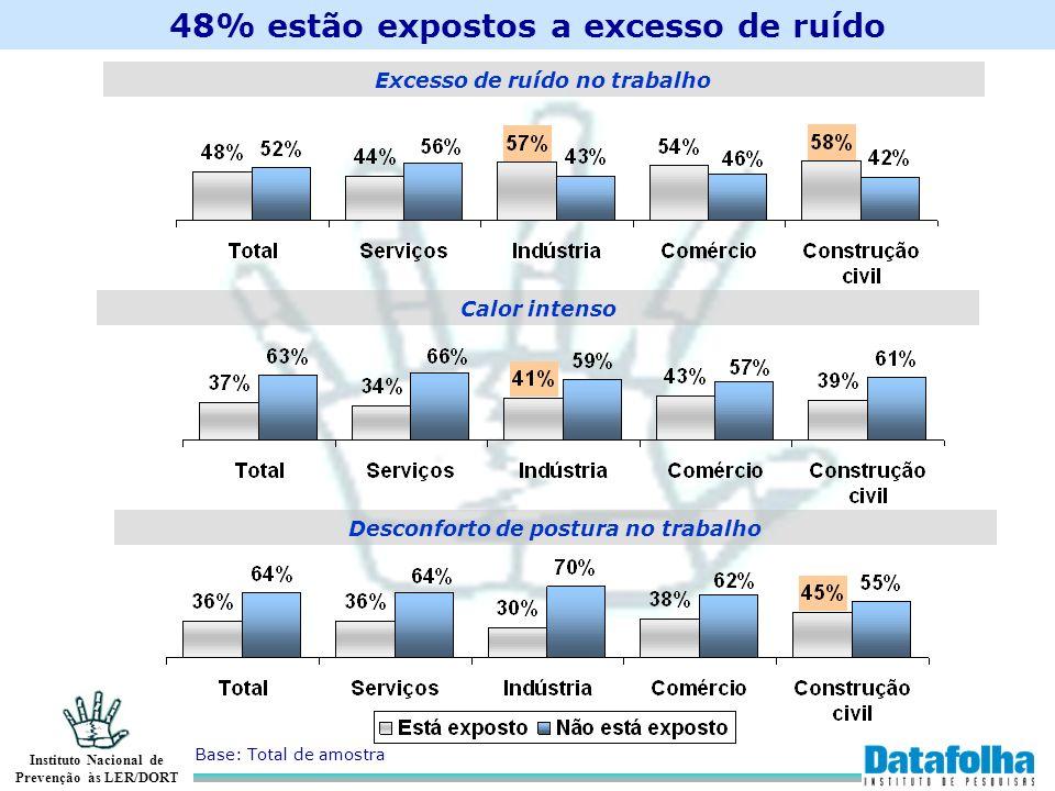 48% estão expostos a excesso de ruído