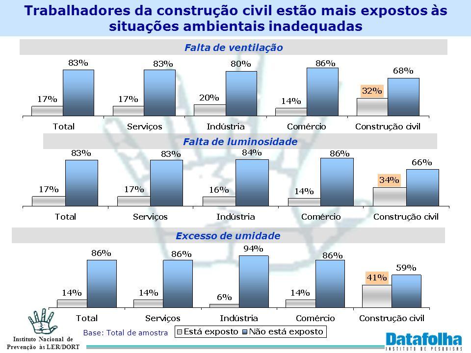 Trabalhadores da construção civil estão mais expostos às situações ambientais inadequadas