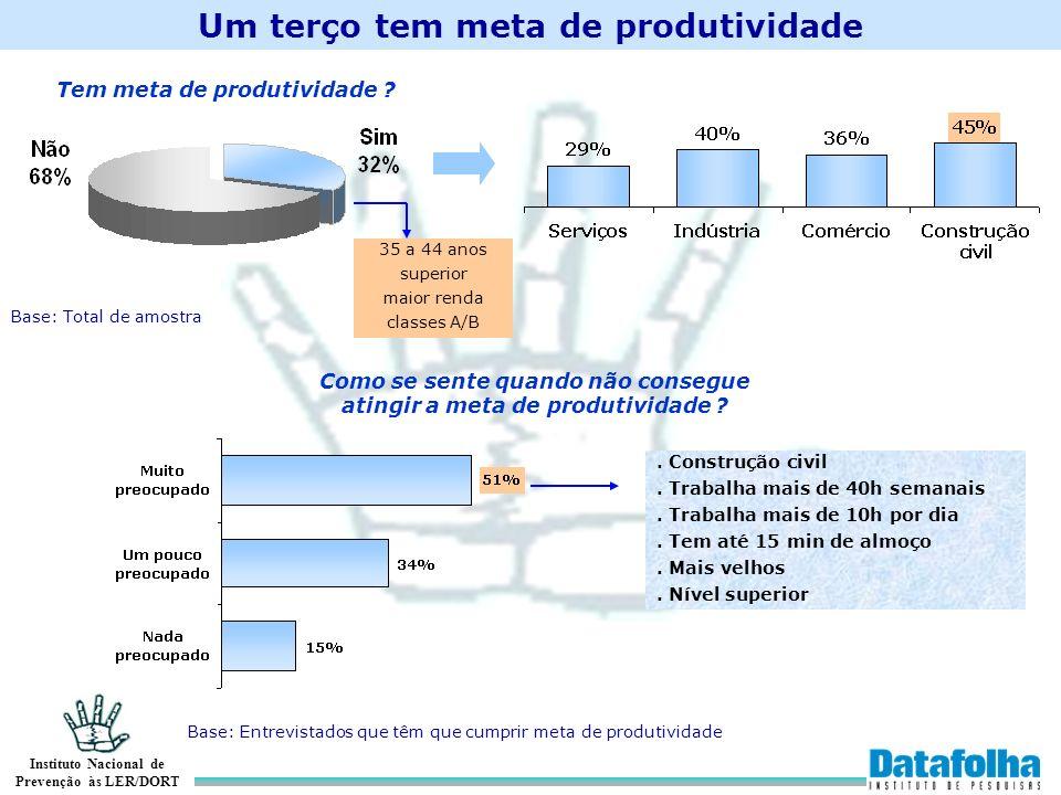 Um terço tem meta de produtividade Tem meta de produtividade