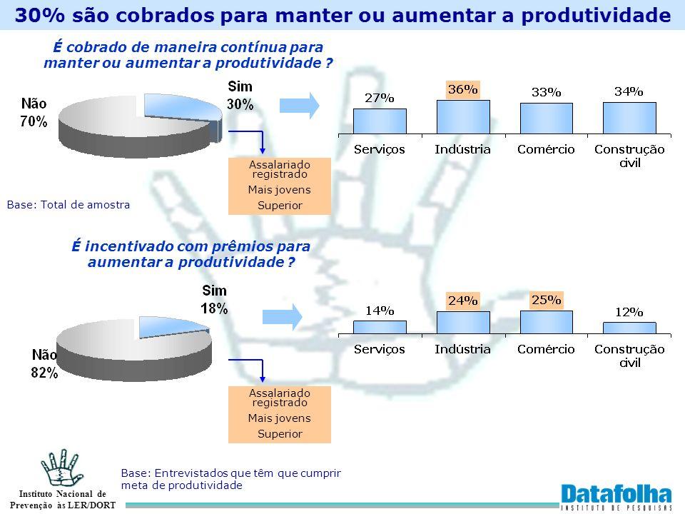 30% são cobrados para manter ou aumentar a produtividade
