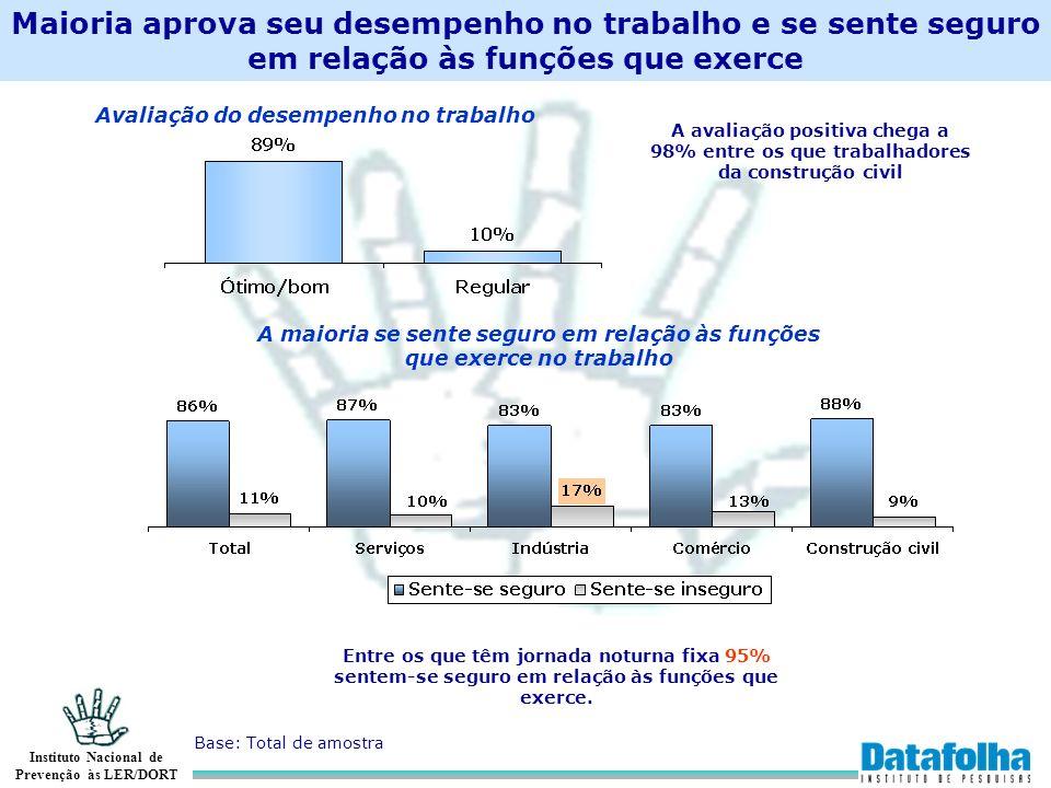 Avaliação do desempenho no trabalho