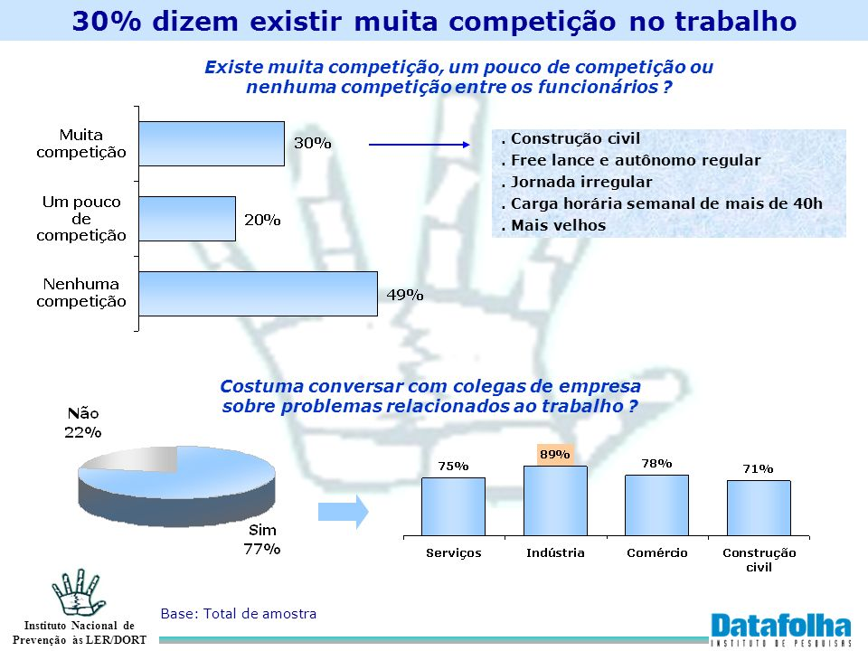 30% dizem existir muita competição no trabalho