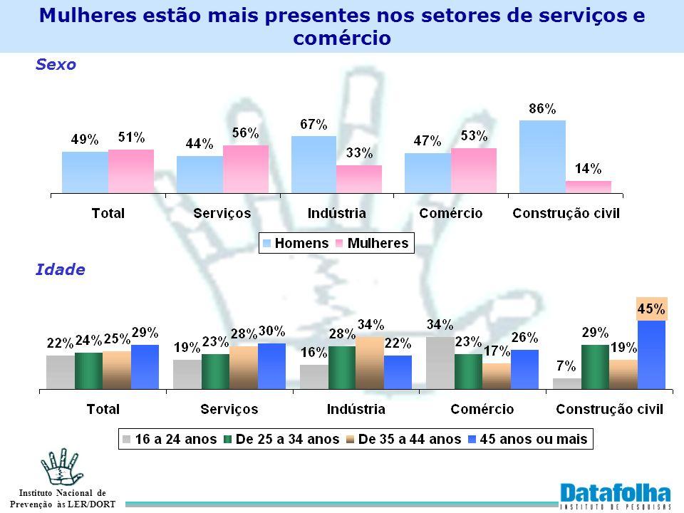 Mulheres estão mais presentes nos setores de serviços e comércio