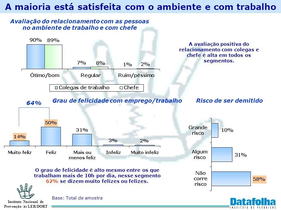 A maioria está satisfeita com o ambiente e com trabalho