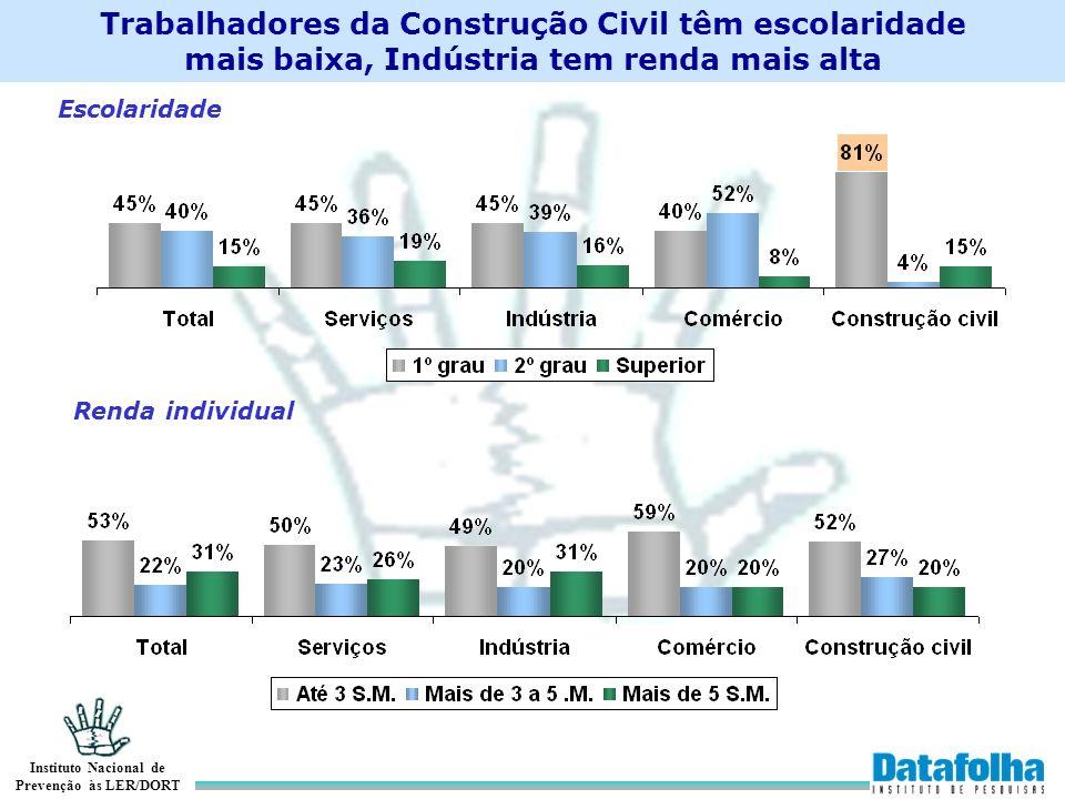 Trabalhadores da Construção Civil têm escolaridade mais baixa, Indústria tem renda mais alta