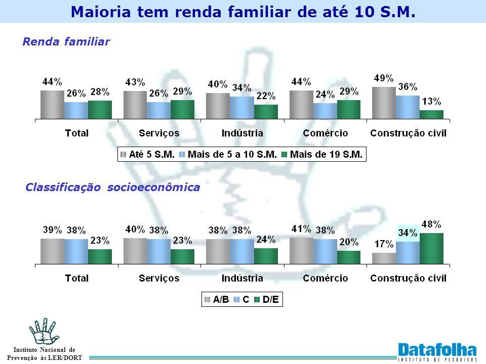 Maioria tem renda familiar de até 10 S.M.