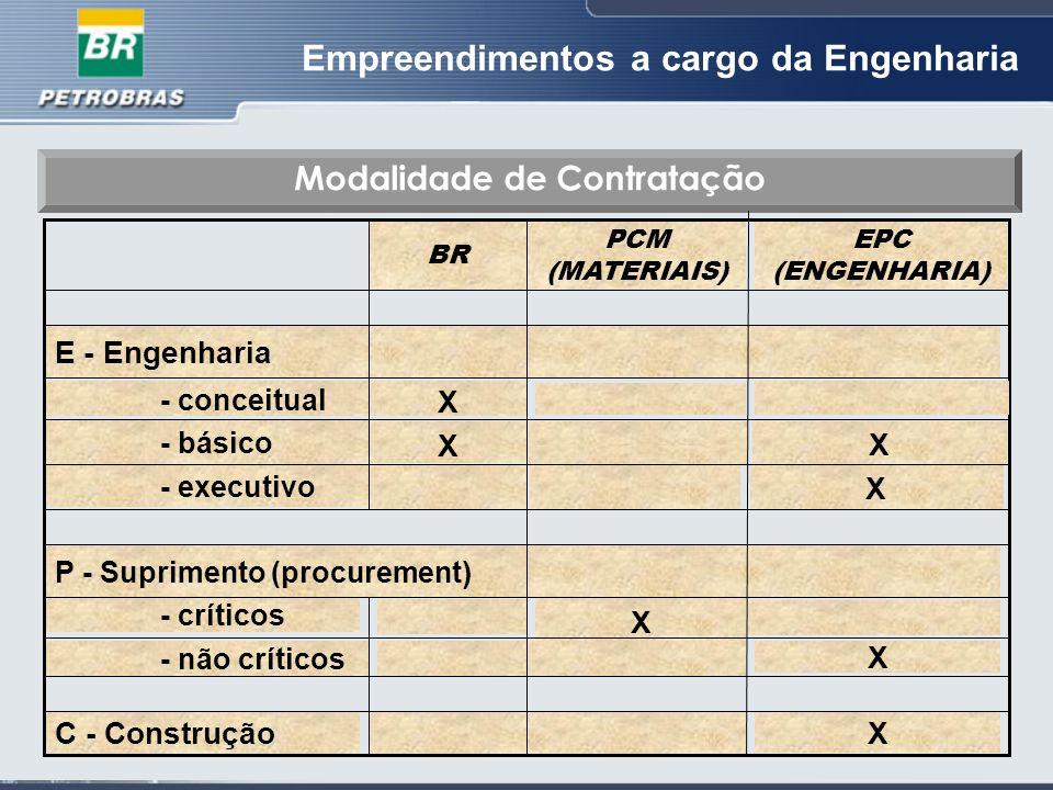 Empreendimentos a cargo da Engenharia