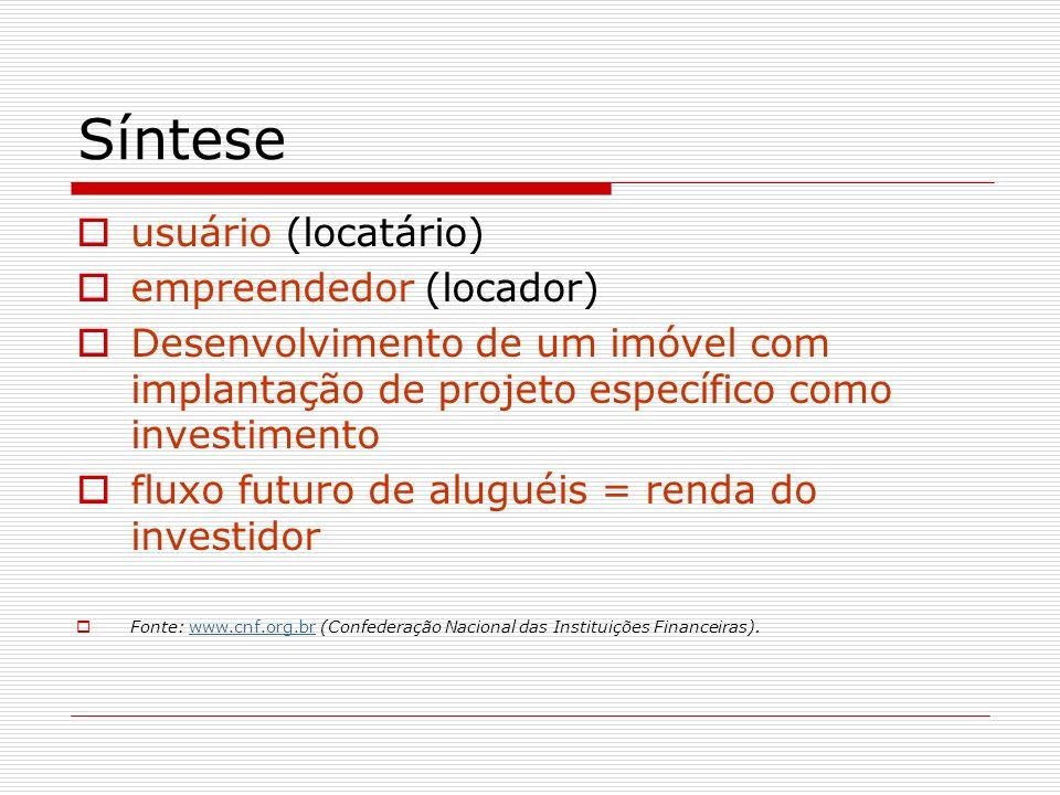 Síntese usuário (locatário) empreendedor (locador)