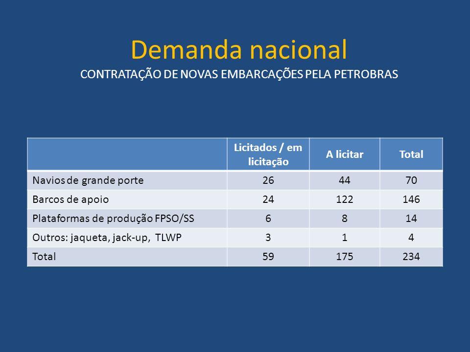 Demanda nacional CONTRATAÇÃO DE NOVAS EMBARCAÇÕES PELA PETROBRAS