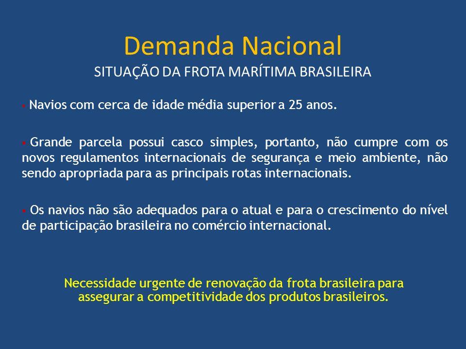 Demanda Nacional SITUAÇÃO DA FROTA MARÍTIMA BRASILEIRA