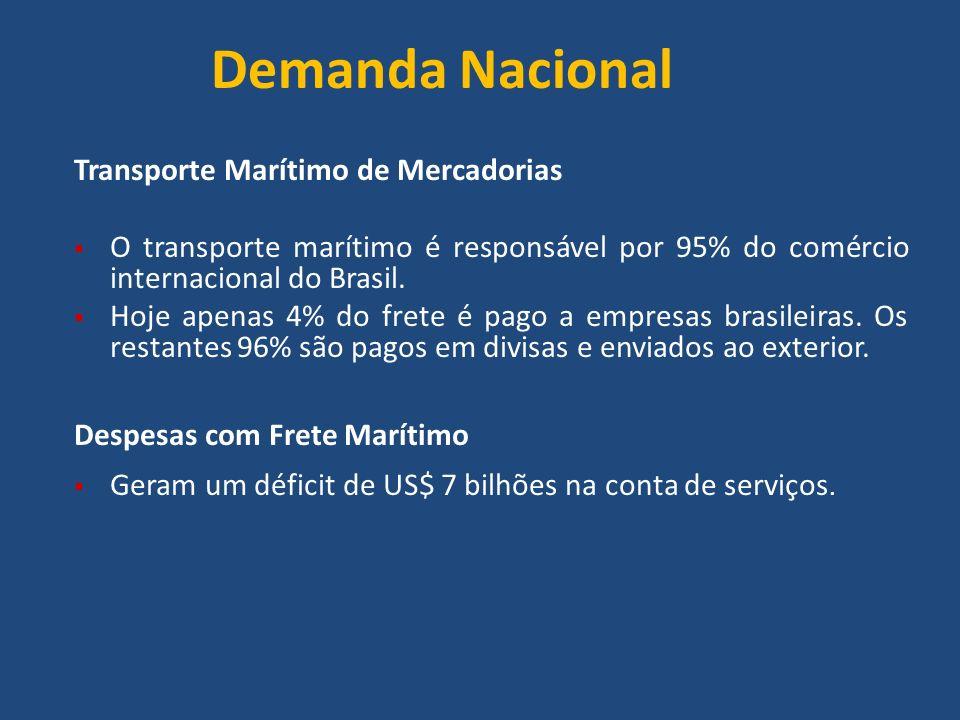 Demanda Nacional Transporte Marítimo de Mercadorias