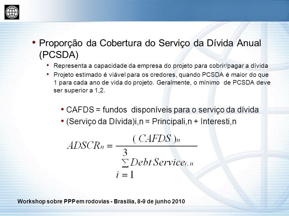 Proporção da Cobertura do Serviço da Dívida Anual (PCSDA)