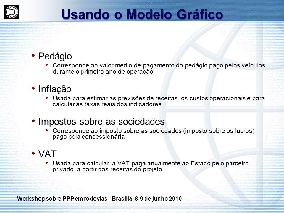 Usando o Modelo Gráfico