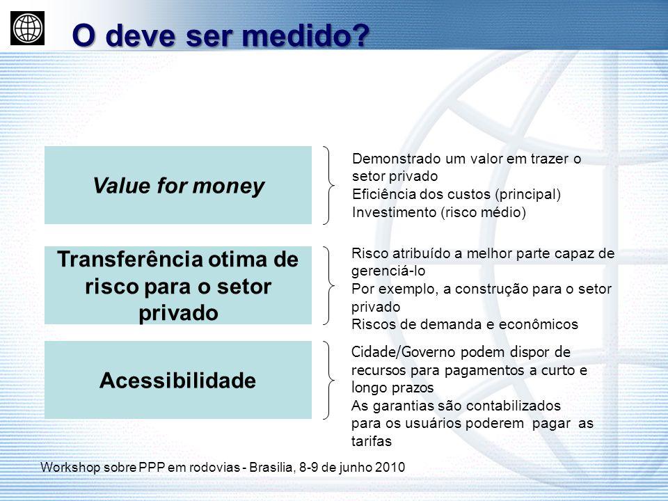 Transferência otima de risco para o setor privado