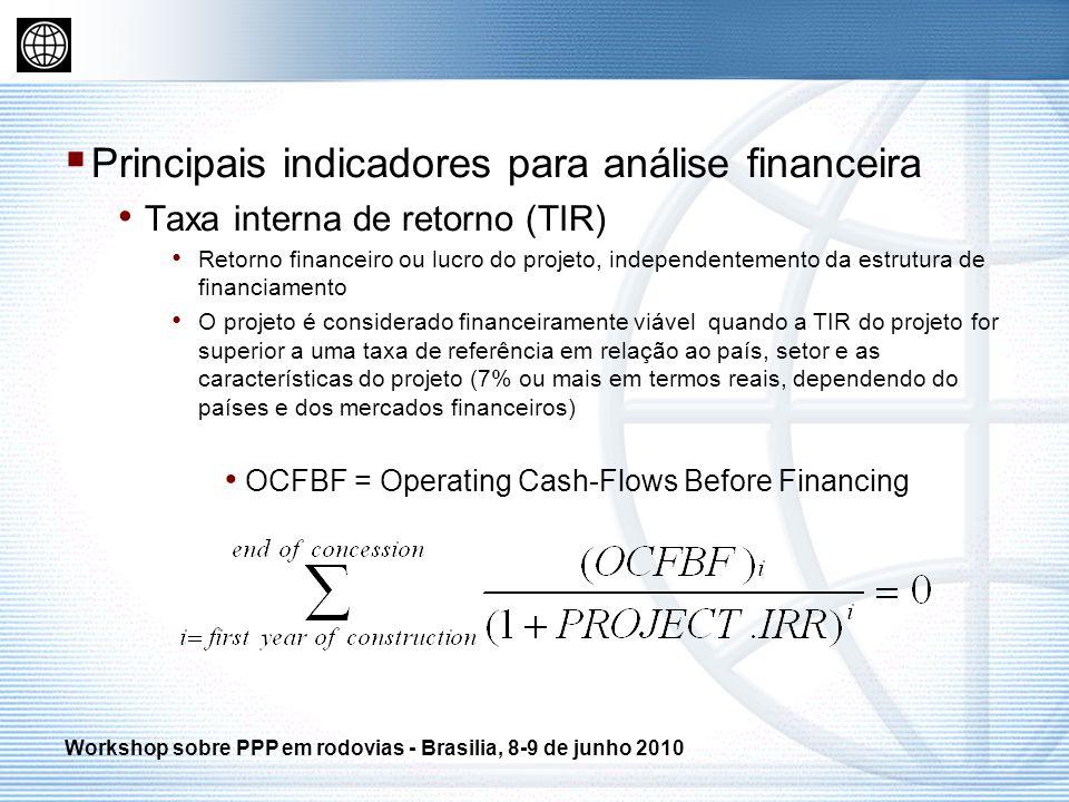 Principais indicadores para análise financeira