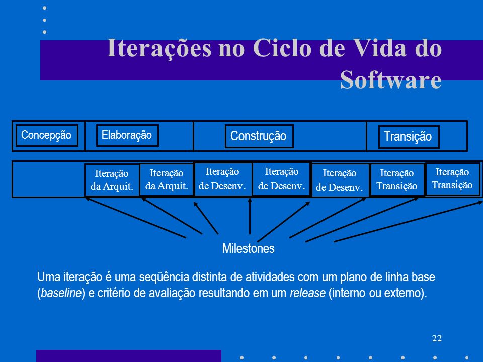Iterações no Ciclo de Vida do Software