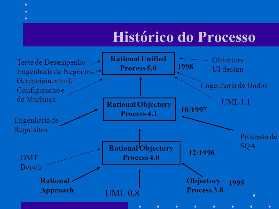 Histórico do Processo UML 0.8 Rational Unified Process 5.0