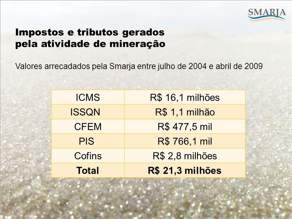 Impostos e tributos gerados pela atividade de mineração ICMS