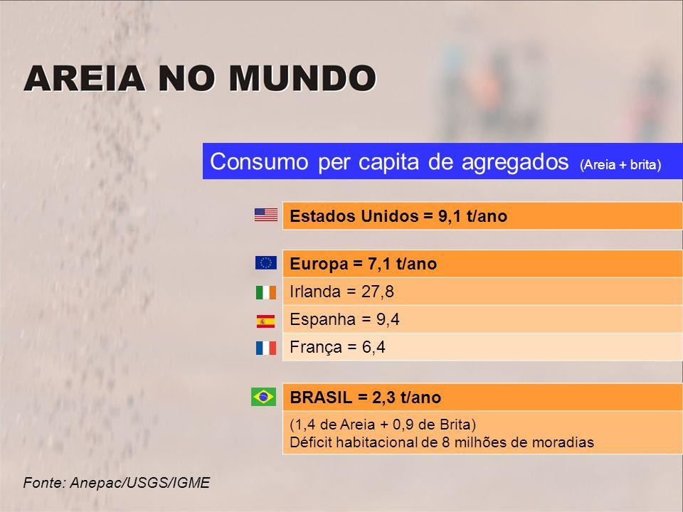 Consumo per capita de agregados (Areia + brita)