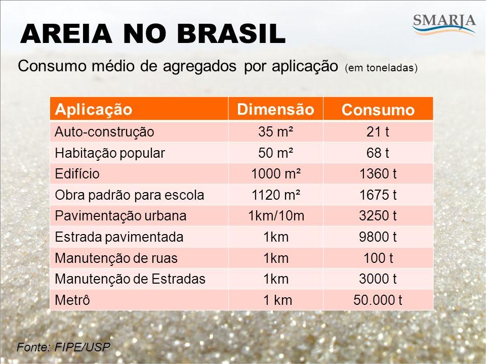AREIA NO BRASIL Consumo médio de agregados por aplicação (em toneladas) Aplicação. Dimensão. Consumo.