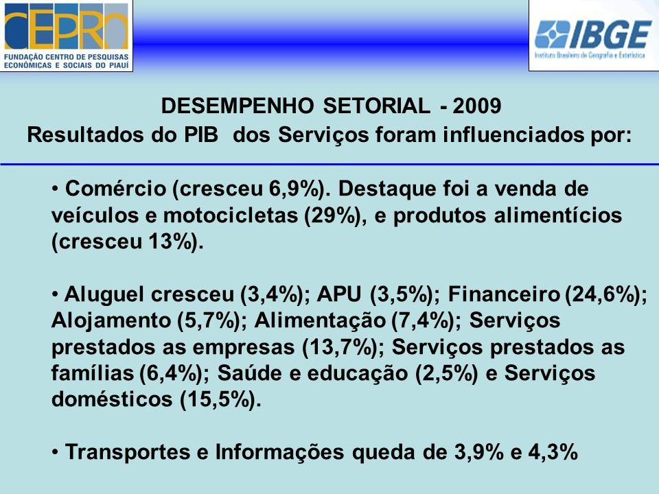 Resultados do PIB dos Serviços foram influenciados por: