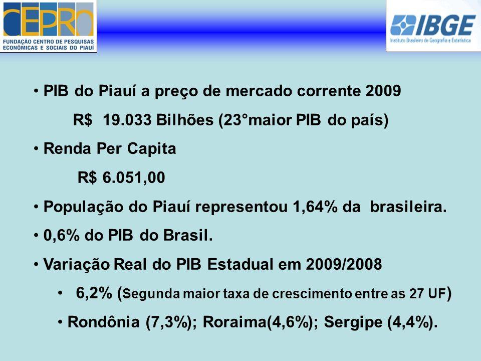 PIB do Piauí a preço de mercado corrente 2009