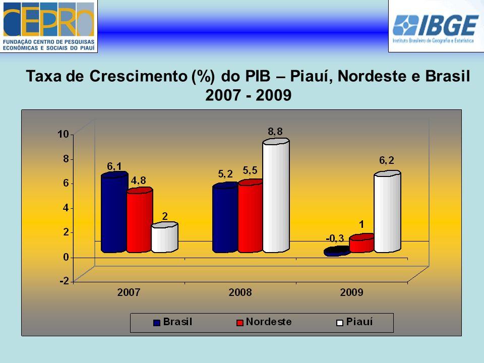Taxa de Crescimento (%) do PIB – Piauí, Nordeste e Brasil