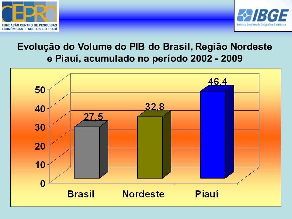 Evolução do Volume do PIB do Brasil, Região Nordeste e Piauí, acumulado no período 2002 - 2009
