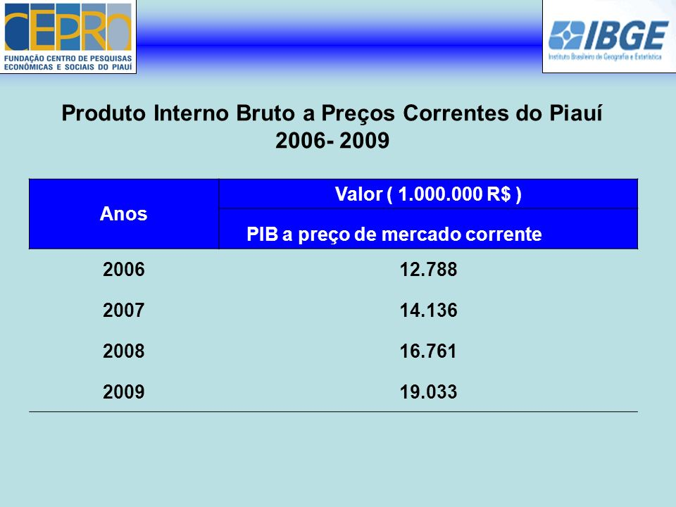 Produto Interno Bruto a Preços Correntes do Piauí 2006- 2009
