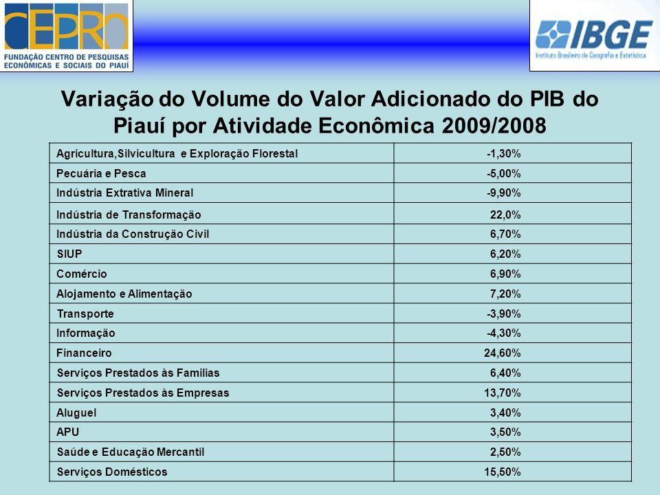 Variação do Volume do Valor Adicionado do PIB do Piauí por Atividade Econômica 2009/2008