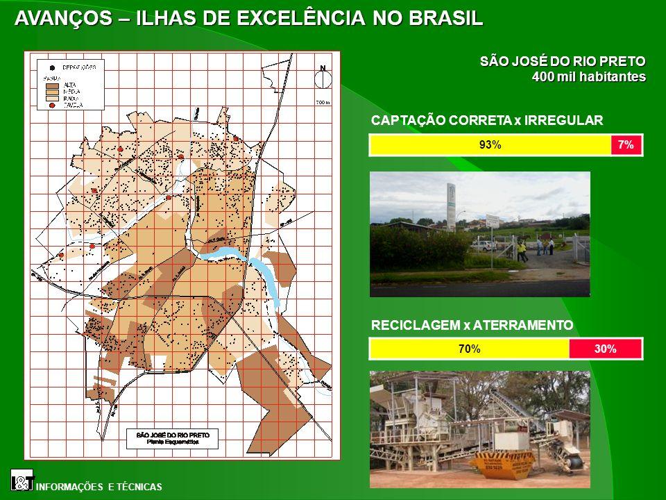 SÃO JOSÉ DO RIO PRETO 400 mil habitantes