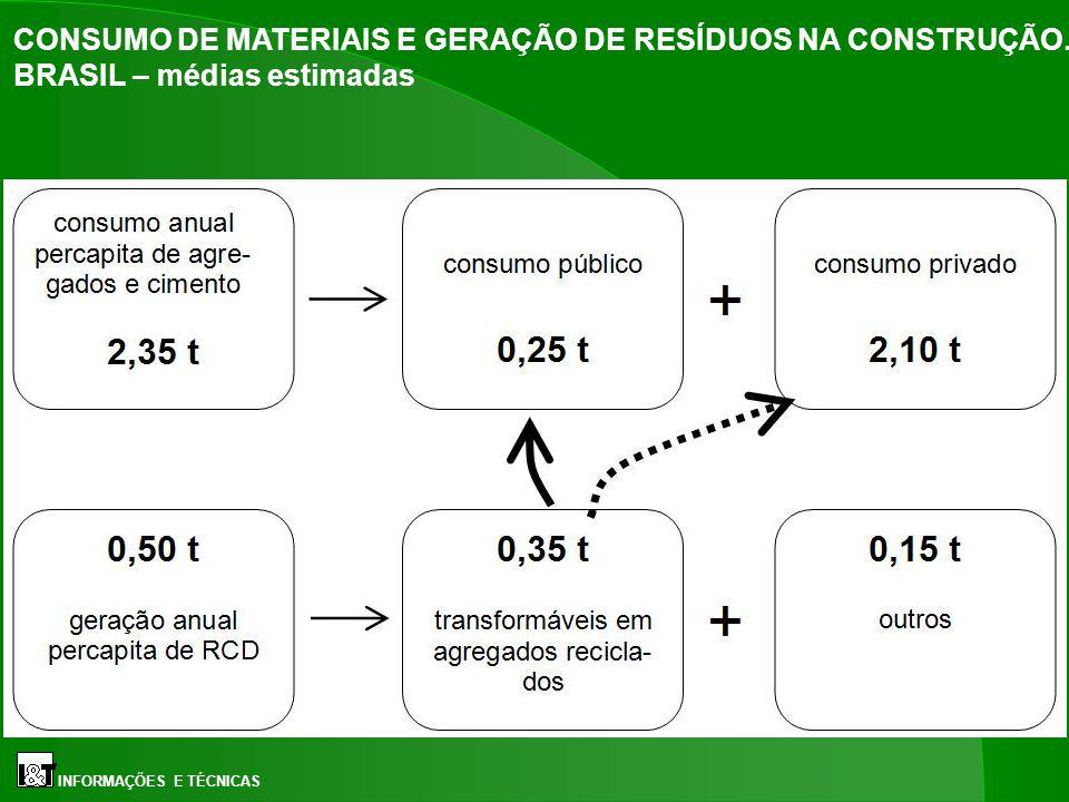 CONSUMO DE MATERIAIS E GERAÇÃO DE RESÍDUOS NA CONSTRUÇÃO
