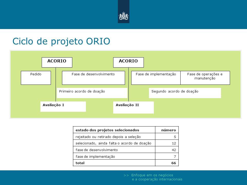 Ciclo de projeto ORIO ACORIO Fase de desenvolvimento