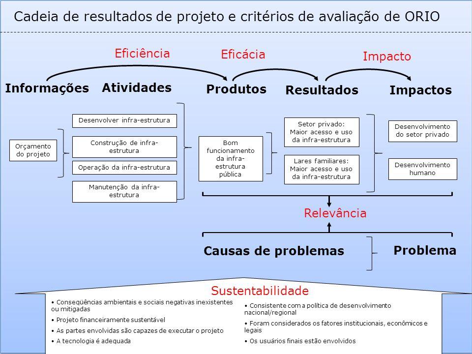 Cadeia de resultados de projeto e critérios de avaliação de ORIO