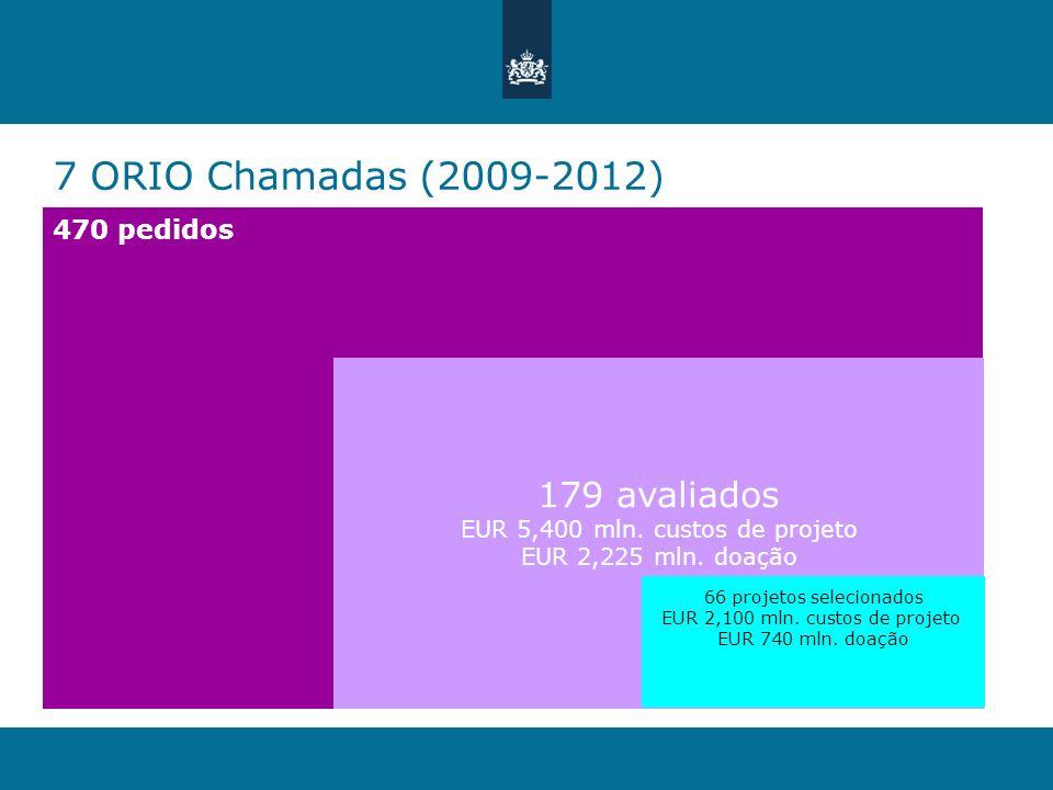 7 ORIO Chamadas (2009-2012) 179 avaliados 470 pedidos