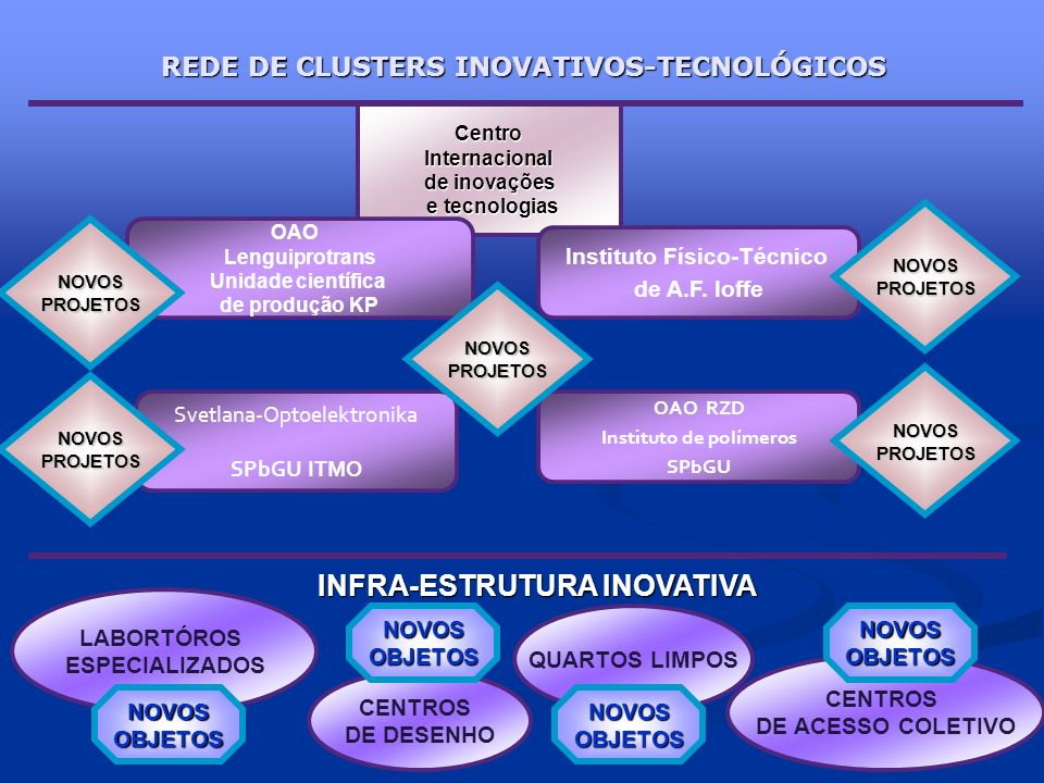 REDE DE CLUSTERS INOVATIVOS-TECNOLÓGICOS